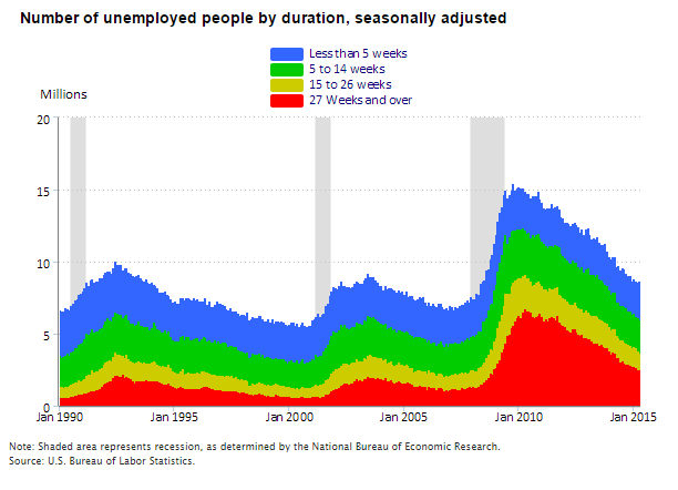 long-term-unemployment
