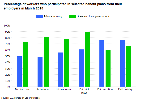 benefits-blog-chart