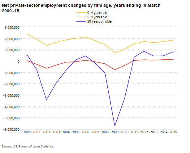 net-job-changes-by-firm-age