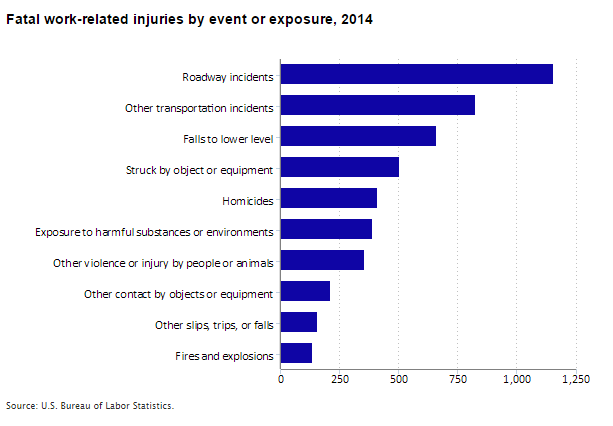 fatal-work-injuries-2014