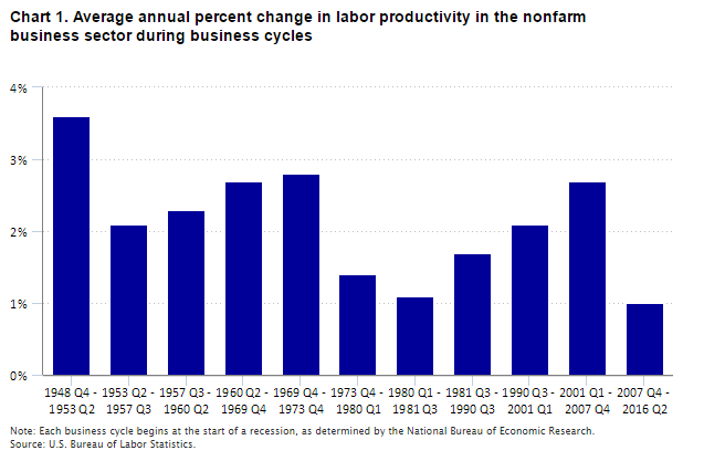 Chart 1. Average annual percent change in labor productivity in the nonfarm business sector during business cycles