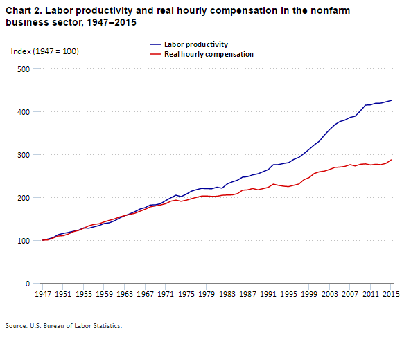 Chart 2. Labor productivity and real hourly compensation in the nonfarm business sector, 1947–2015