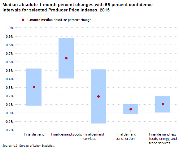 Chart showing median 1-month changes in Producer Price Indexes in 2015 and the 95-percent confidence intervals around those changes.