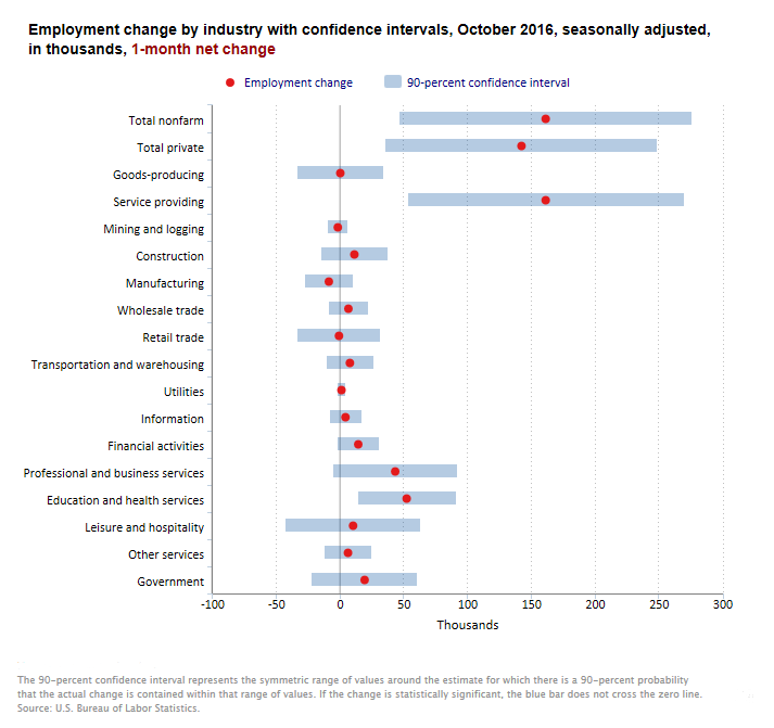 Chart showing nonfarm employment changes for major industries in October 2016 and the confidence intervals for those changes.
