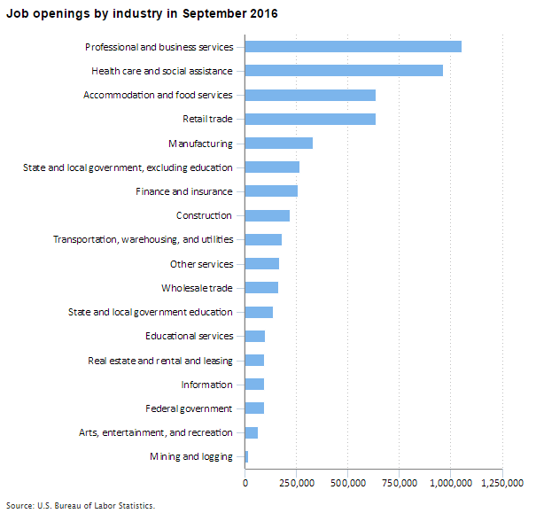 Chart showing job openings by industry in September 2016