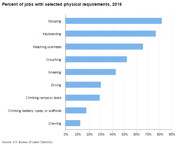 Chart showing percentage of jobs with selected physicial requirements in 2016