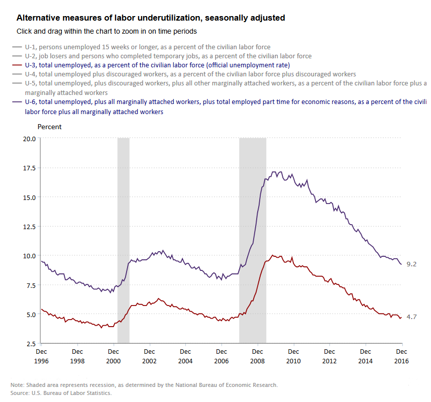 Chart showing trends in alternative measures of labor underutilization.