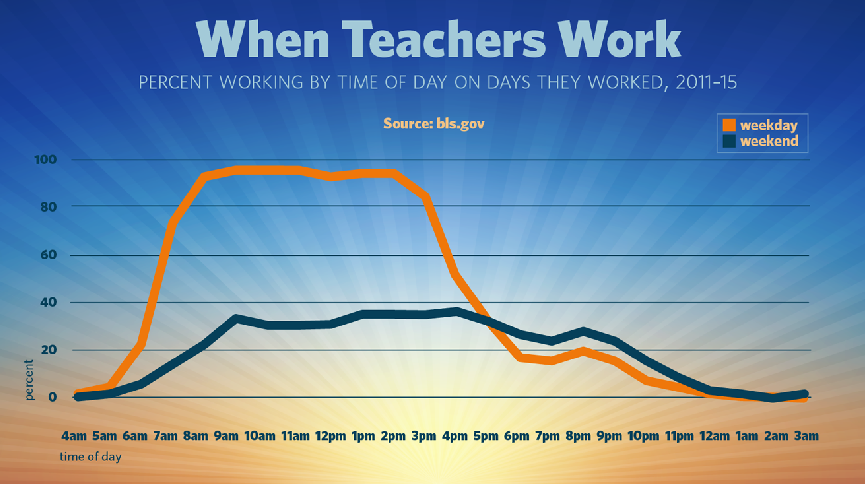 A chart showing the percentage of teachers working at each hour of the average weekday and weekend day.