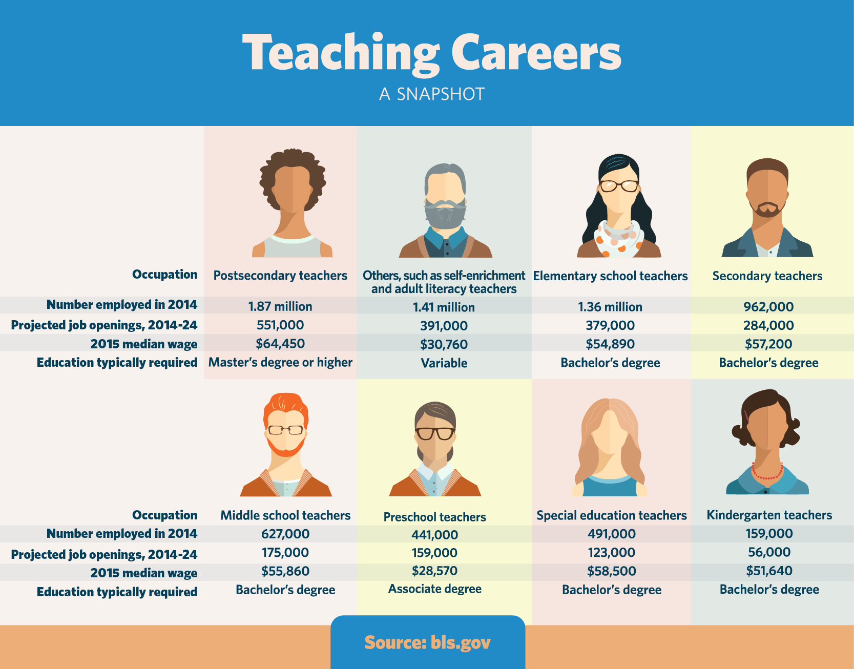 A graphic showing employment and wages for different types of teaching careers, including preschool, K-12, postsecondary, and special education.
