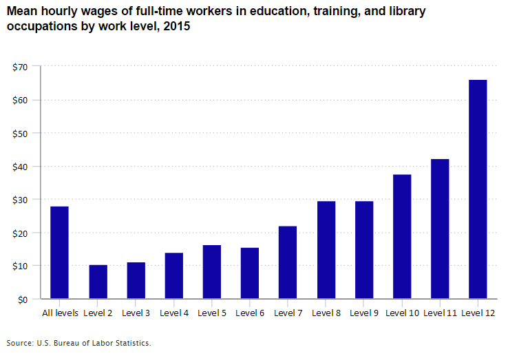 Chart showing mean hourly wages of full-time workers in education, training, and library occupations by work level in 2015