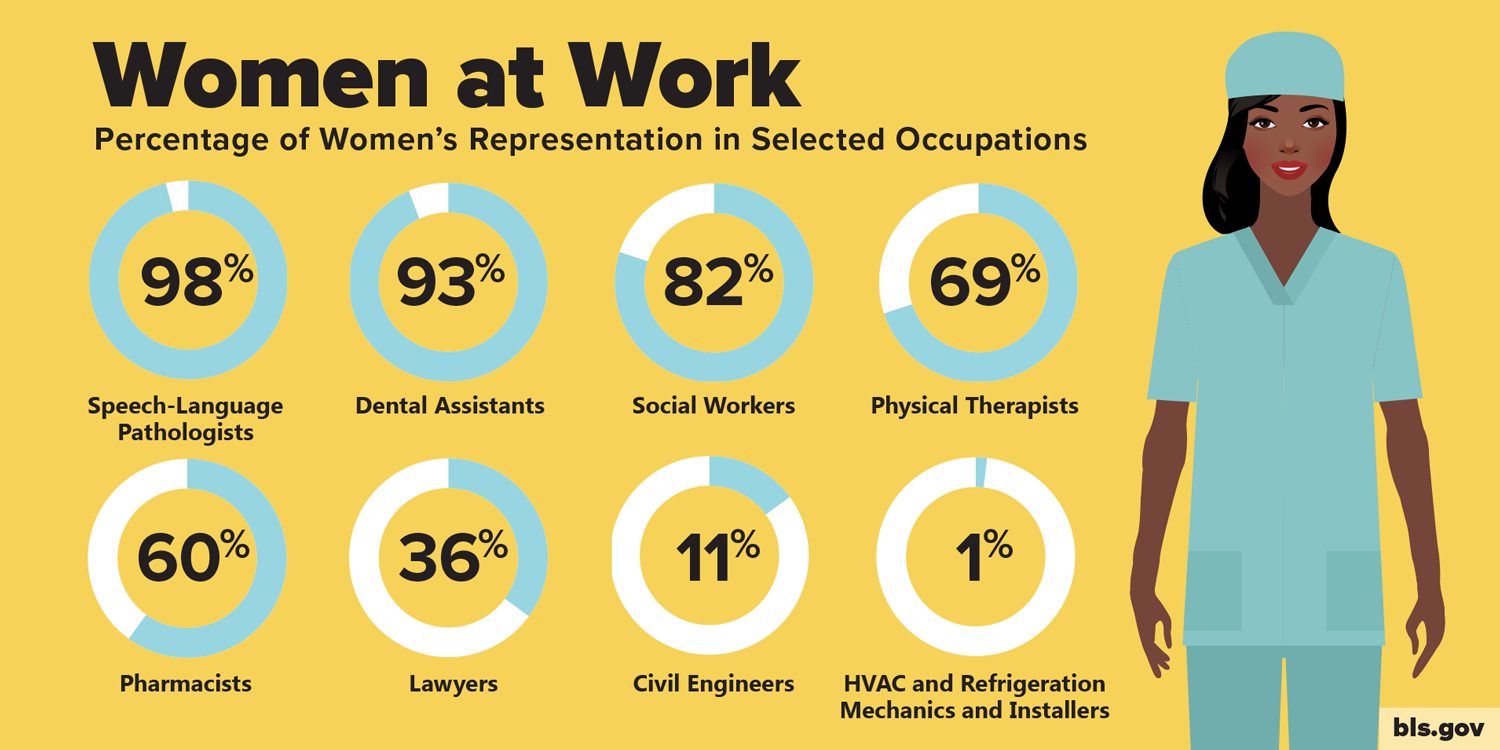 A graphic showing the percentage of workers who are women in selected occupations.