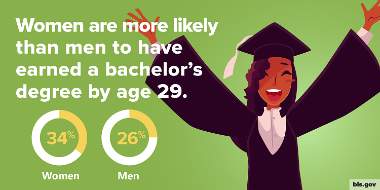 A graphic showing that 34 percent of women have earned college degrees by age 29, compared with 26 percent of men.