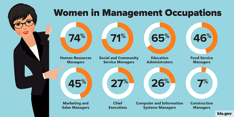 A graphic showing the percentage of workers who are women in selected management occupations.
