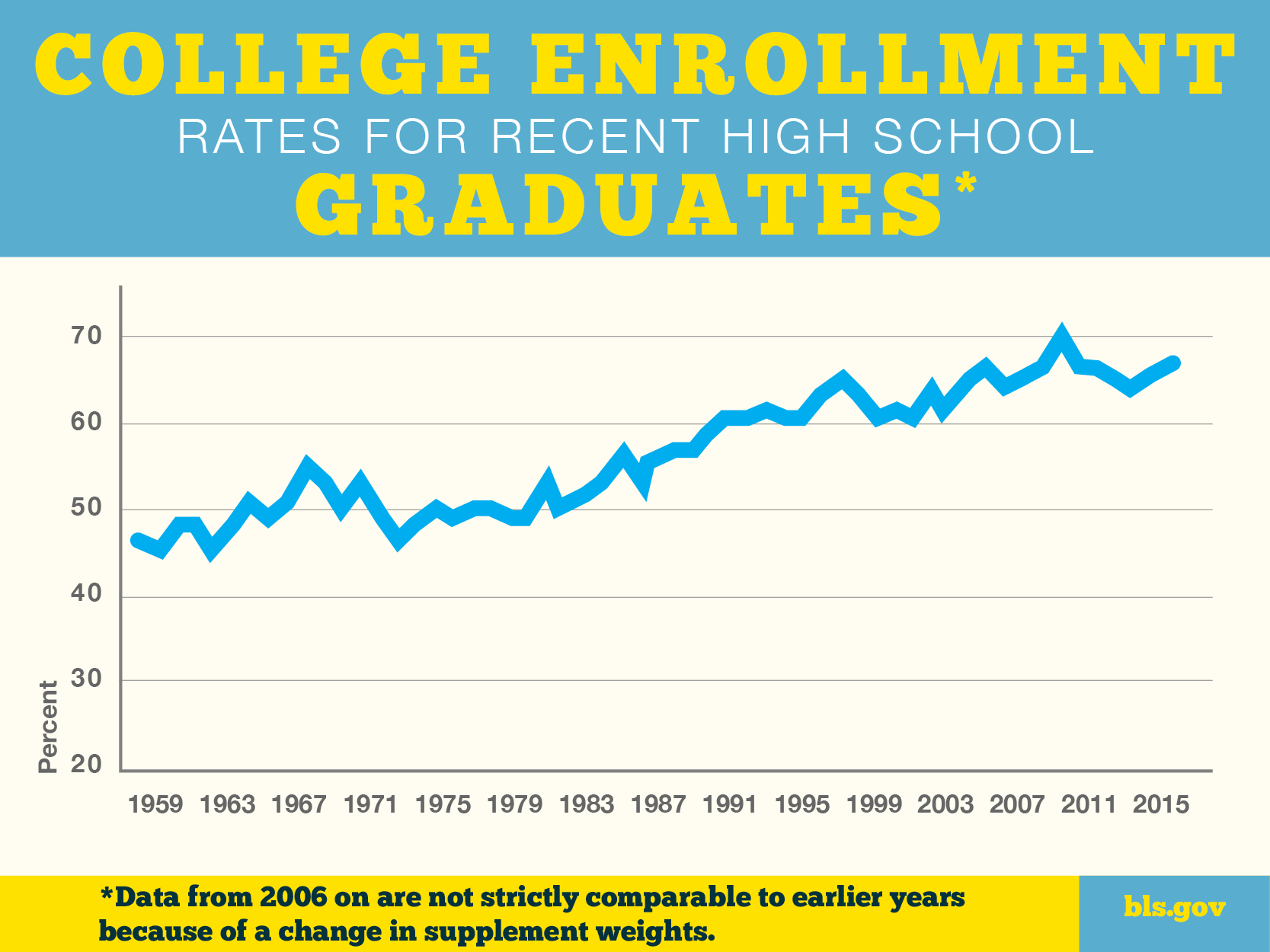 A chart showing college enrollment rates for recent high school graduates from 1959 to 2015.