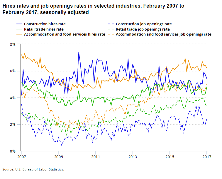 A chart showing hires rates and job separations rates in construction, retail trade, and accommodation and food service from 2007 to 2017.