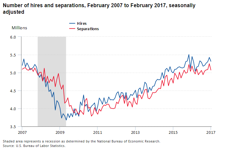 A chart showing trends in the numbers of hires and job separations from 2007 to 2017.