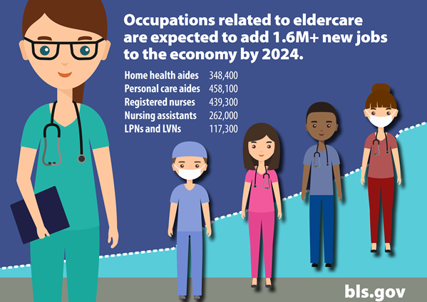 A graphic showing projected growth in eldercare-related healthcare occupations to 2024