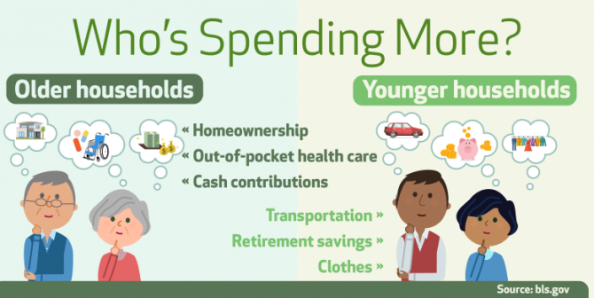 An image depicting the different items older and younger households spend their money on.