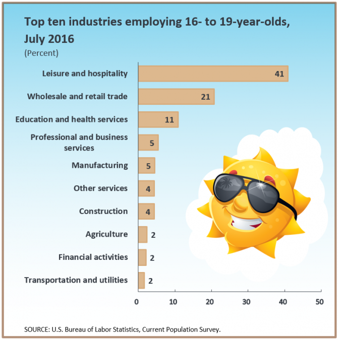 A graphic showing the top 10 industries employing 16-19 year-olds n July 2016.