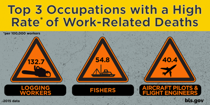 A graphic showing the 3 occupations with the highest death rates.