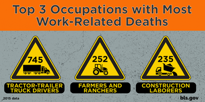 A graphic showing the 3 occupations with the highest number of deaths.