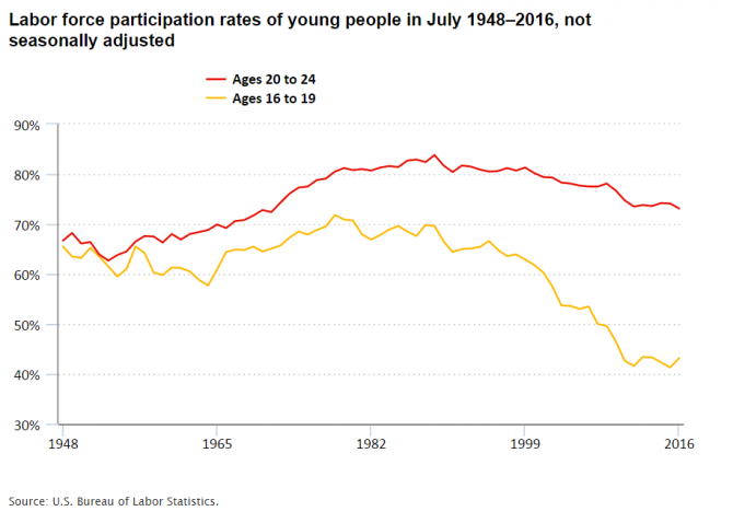 A chart showing labor force participation rates of 16-19 year-olds and 20-24 year-olds in July from 1948 to 2016.