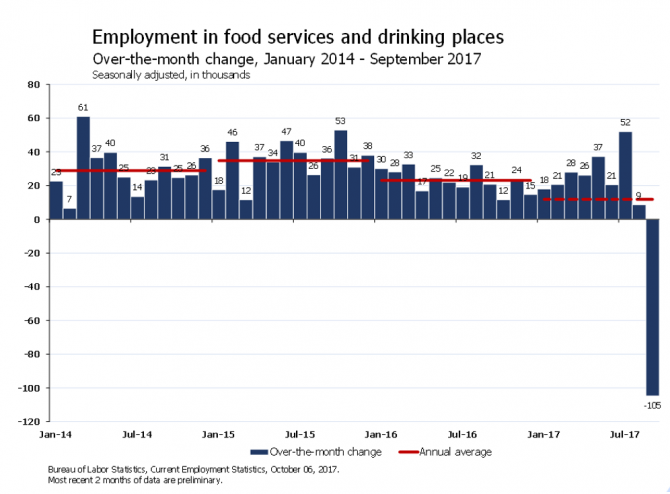 Chart showing over-the-month change in food services and drinking places employment