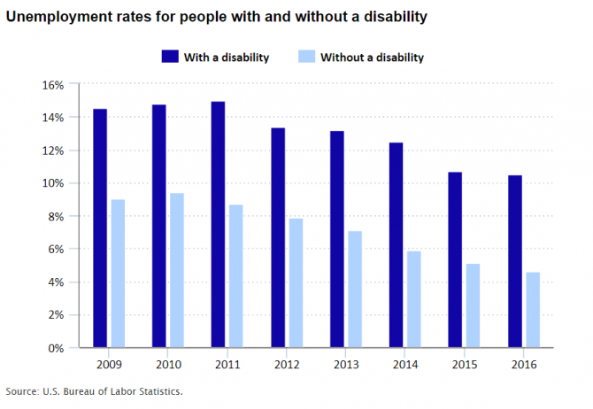 Chart showing the unemployment rates of people with and without a disability from 2009 to 2016.