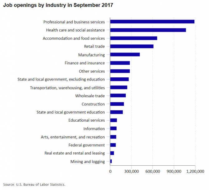 A chart showing job openings by industry in September 2017.