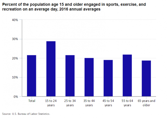 Percent of the population age 15 and older engaged in sports, exercise, and recreation on an average day, 2016 annual averages