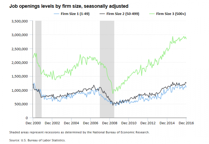 Chart showing the number of job openings by firm size from 2000 to 2016
