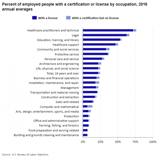 Chart showing percent of workers in each occupational group who had a certification or license in 2016.