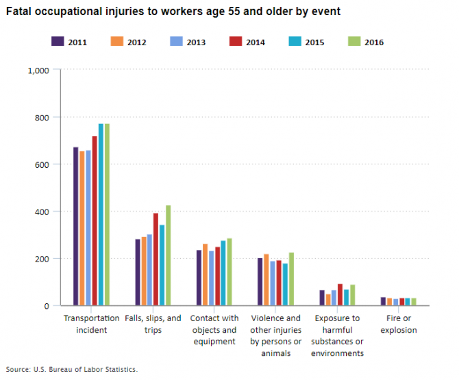 Fatal occupational injuries to workers age 55 and older by event