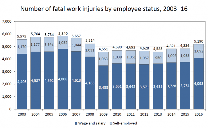 A chart showing fatal work injuries in the United States from 2003 to 2016.