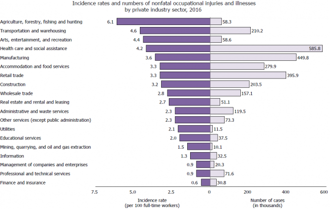 A chart showing the number and rate of nonfatal work injuries and illnesses by industry in 2016.