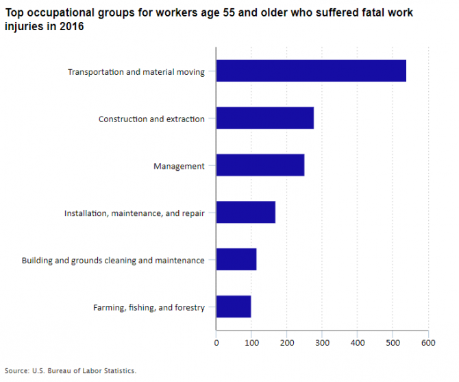 Top occupational groups for workers age 55 and older who suffered fatal work injuries in 2016
