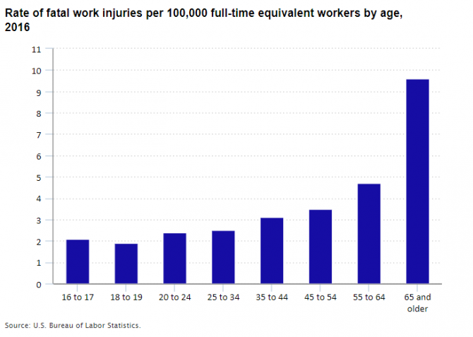 Rate of fatal work injuries per 100,000 full-time equivalent workers by age, 2016