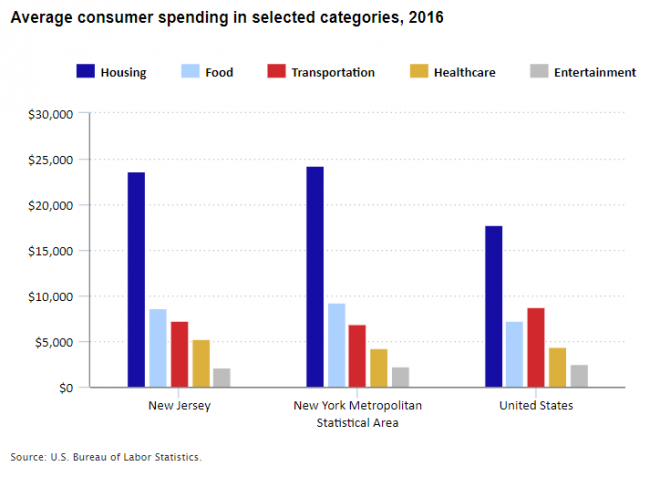 Average annual consumer spending in 2016 for selected categories in New Jersey, the New York metro area, and the United States.