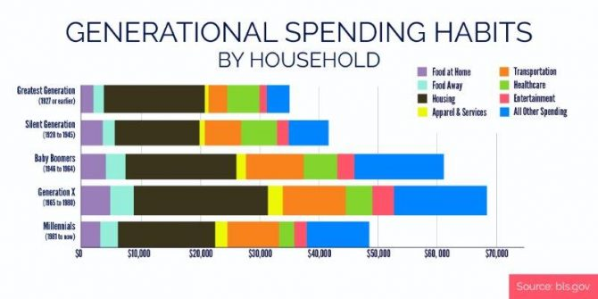A chart showing consumer spending patterns by generation in 2016.