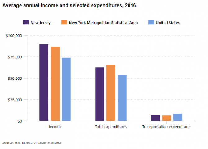 A chart showing income and consumer spending levels in 2016 in New Jersey, the New York metro area, and the United States.