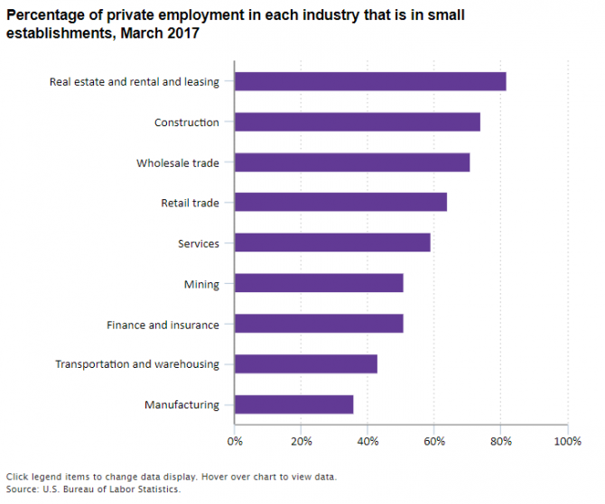 Percentage of private employment in each industry that is in small establishments, March 2017