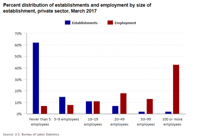 Percent distribution of establishments and employment by size of establishment, private sector, March 2017