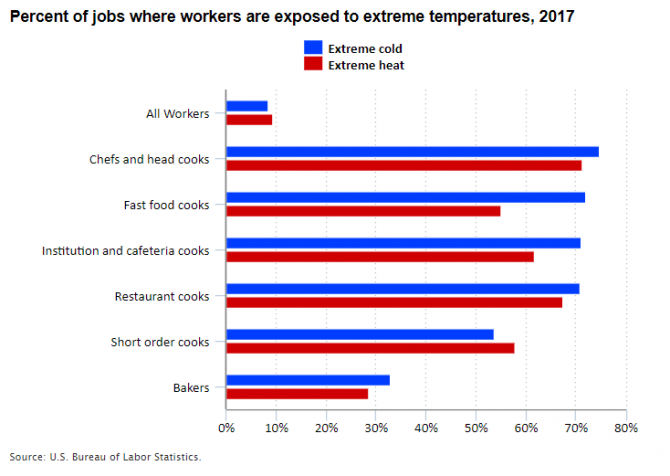 Chart showing percent of cooking jobs exposed to extreme heat or extreme cold.