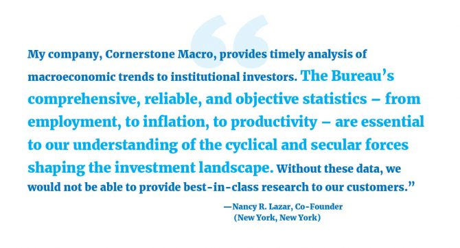 """""""My company, Cornerstone Macro, provides timely analysis of macroeconomic trends to institutional investors. The Bureau's comprehensive, reliable, and objective statistics – from employment, to inflation, to productivity – are essential to our understanding of the cyclical and secular forces shaping the investment landscape. Without these data, we would not be able to provide best-in-class research to our customers."""" --Nancy R. Lazar, Co-Founder (New York, New York)"""