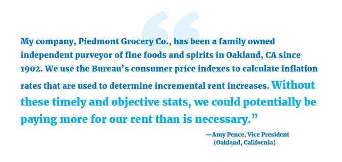 """""""My company, Piedmont Grocery Co., has been a family owned independent purveyor of fine foods and spirits in Oakland, CA since 1902. We use the Bureau's consumer price indexes to calculate inflation rates that are used to determine incremental rent increases. Without these timely and objective stats, we could potentially be paying more for our rent than is necessary."""" --Amy Pence, Vice President (Oakland, California)"""
