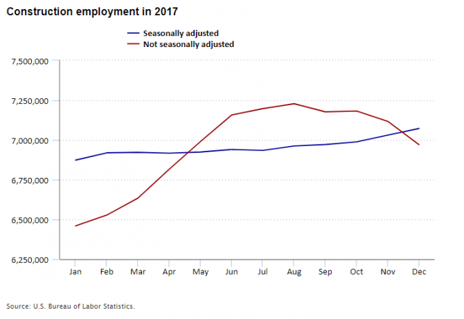 Construction employment in 2017, seasonally adjusted and not seasonally adjusted