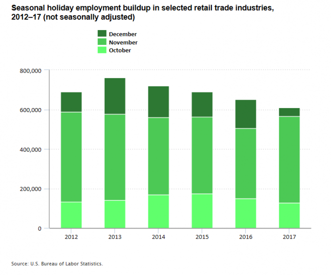 Seasonal holiday employment buildup in selected retail trade industries, 2012–17 (not seasonally adjusted)