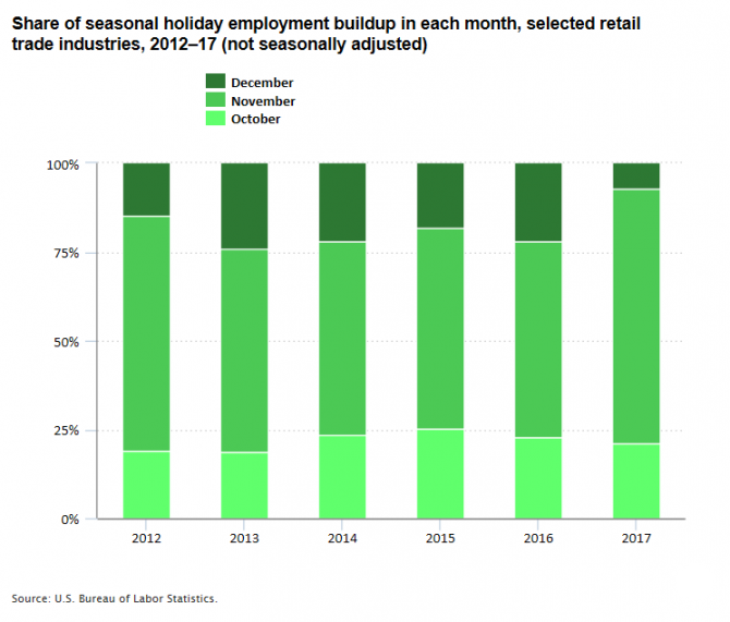 Share of seasonal holiday employment buildup in each month, selected retail trade industries, 2012–17 (not seasonally adjusted)