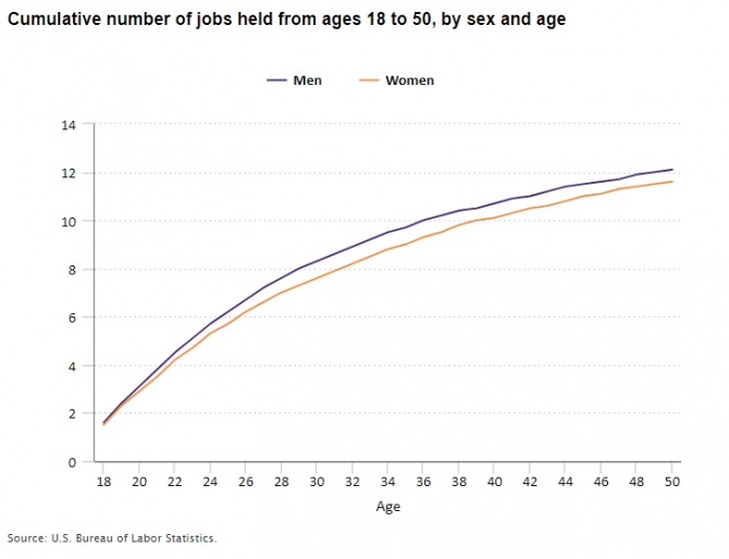 Cumulative number of jobs held from ages 18 to 50, by sex and age