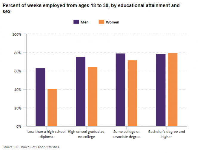 Percent of weeks employed from ages 18 to 30, by educational attainment and sex